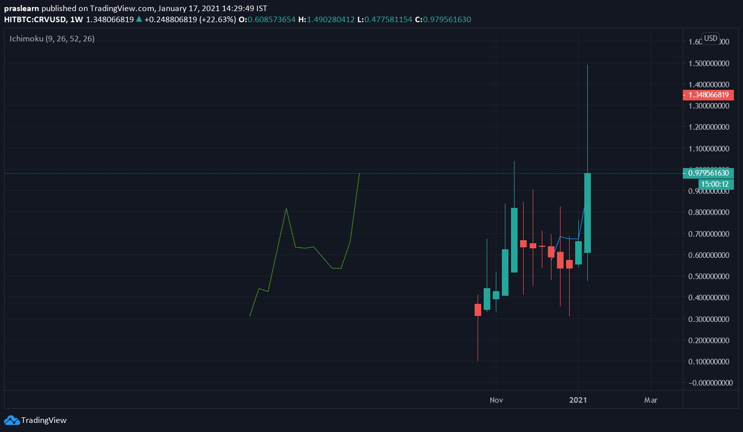 CRV/USD Weekly chart – TradingView