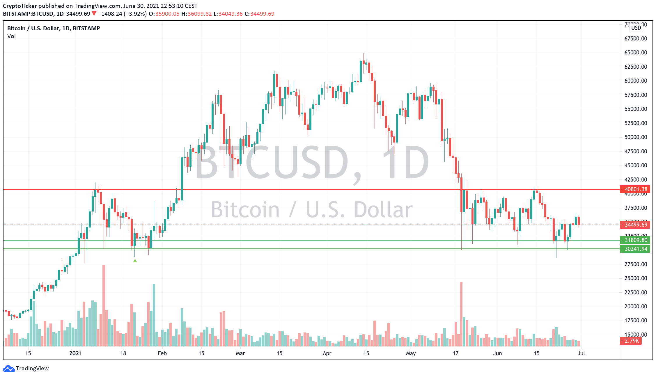 BTC/USD 1-day chart showing 2 strong support & resistance areas for Bitcoin