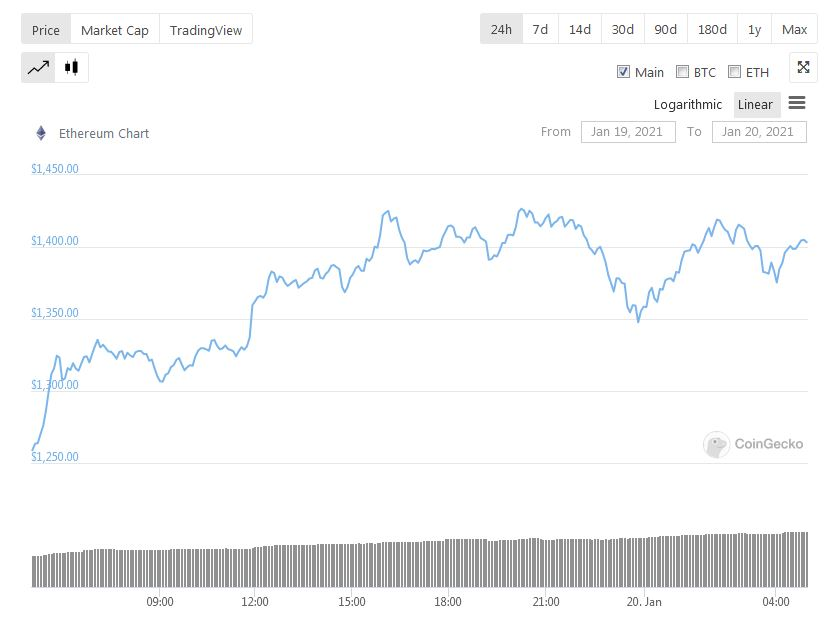 Ethereum Price Data - CoinGecko