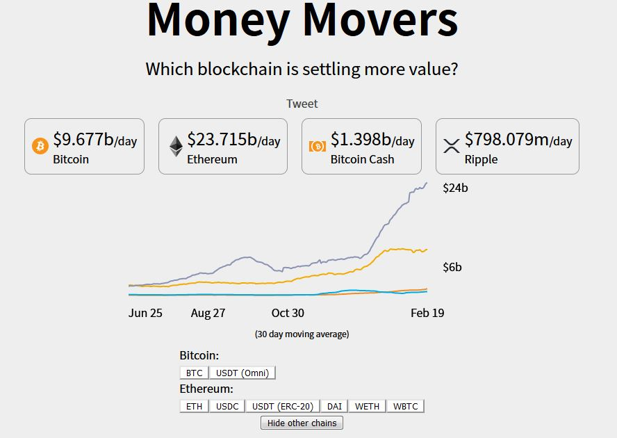 Money Movers - Blockchains By Value Settled