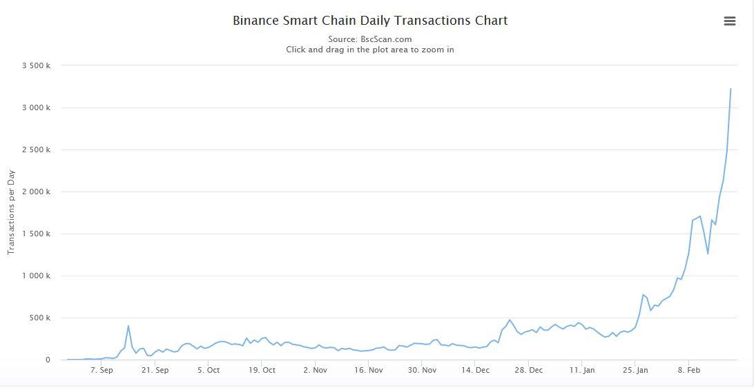 Binance Smart Chain Daily Transaction Volume - BscScan