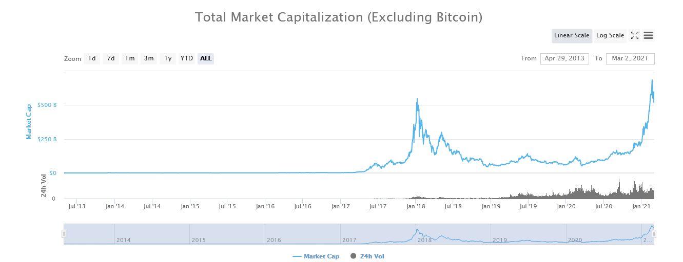 Total Market Capitalization Data Altcoin - Coinmarketap