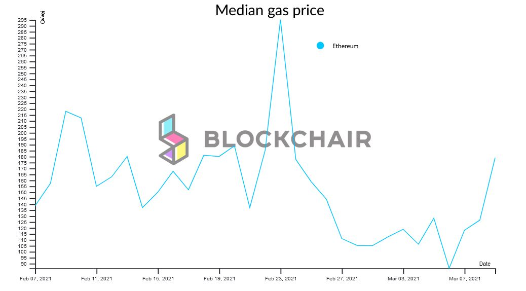 Last Month Ethereum Gas Prices - Blockchair
