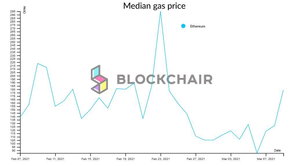 Last Month Ethereum Gas Prices - Blockchair