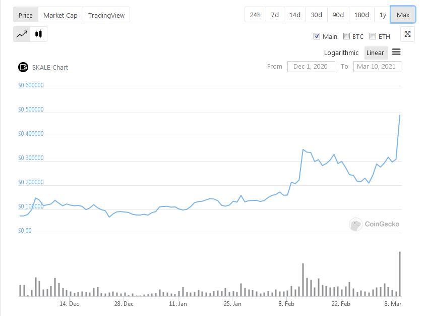 SKL Price Data - CoinGecko