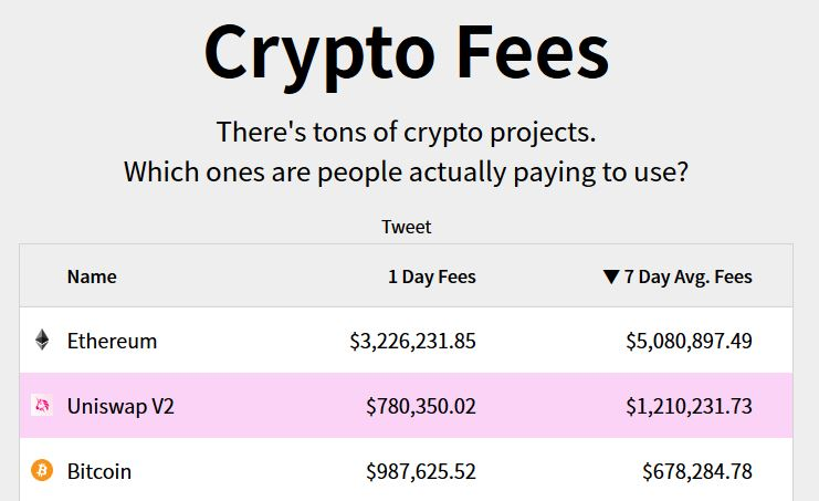 Blockchain Protocol Fees Generation - Sep 18 to Sep 25 decentralized exchange dex