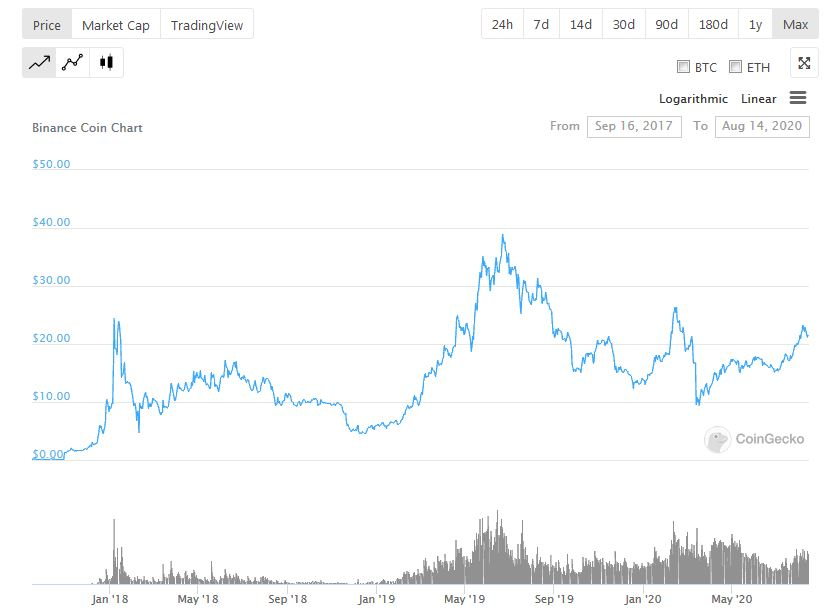 Binance Coin (BNB) Price History  - CoinGecko