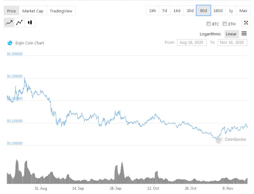 Enjin Last 90 Days Price Data - CoinGecko top 5 attractive defi/nft investments