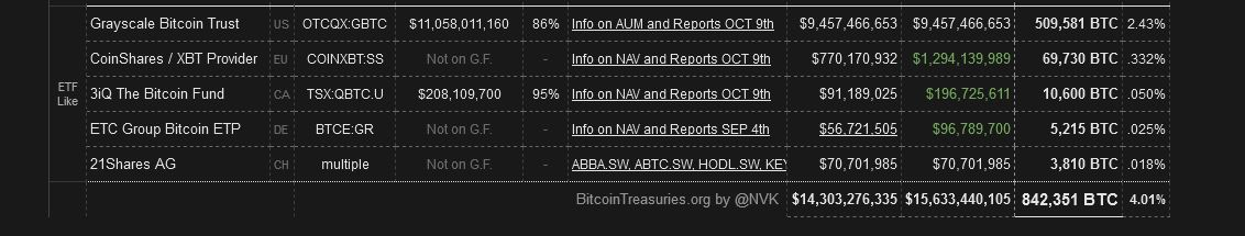 BitcoinTreasuries - Total Held By Institutions
