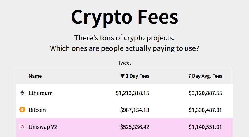 Fees Comparison - Crypto Fees Ethereum
