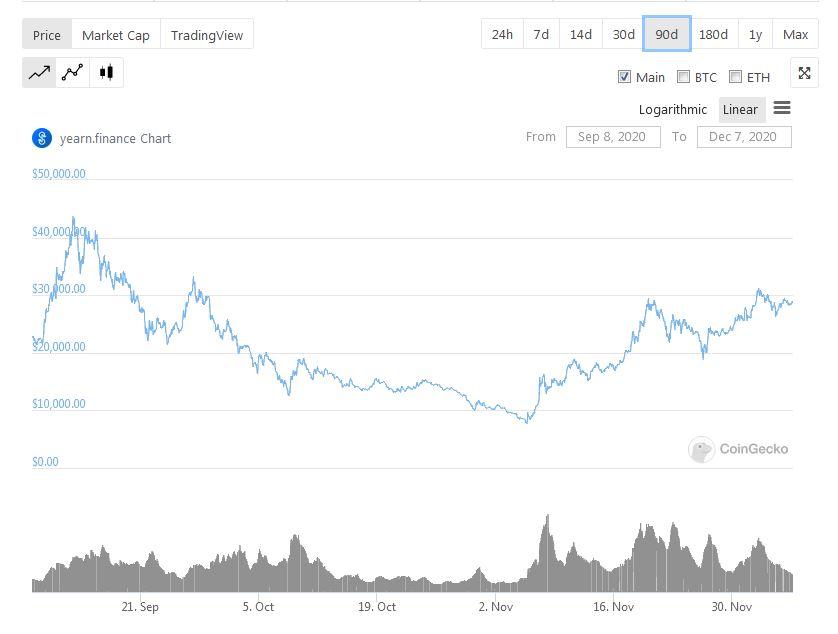 Yearn Finance YFI - CoinGecko Last 90 Days Data