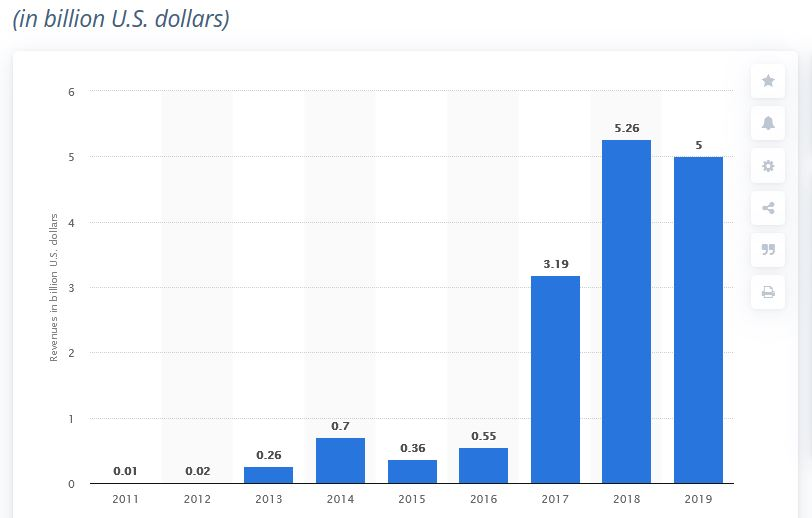 Total Revenue Raised From Bitcoin Mining 2010 To 2019 - Statista