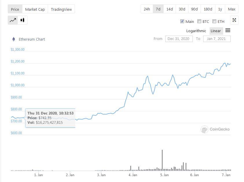 Ethereum Price Performance 31 DEC to 07 JAN - CoinGecko