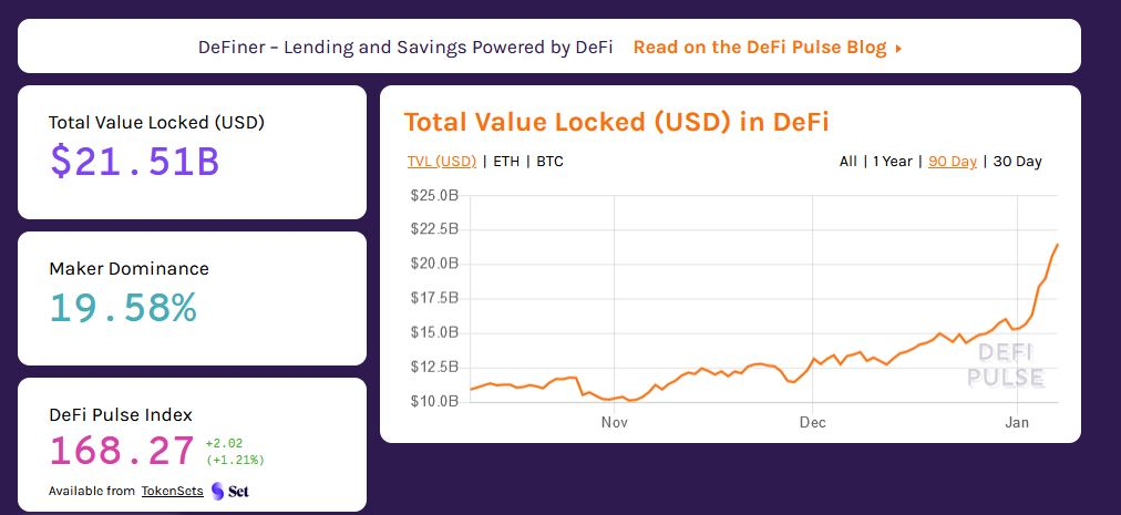 DeFi Market Overview - DeFi Pulse