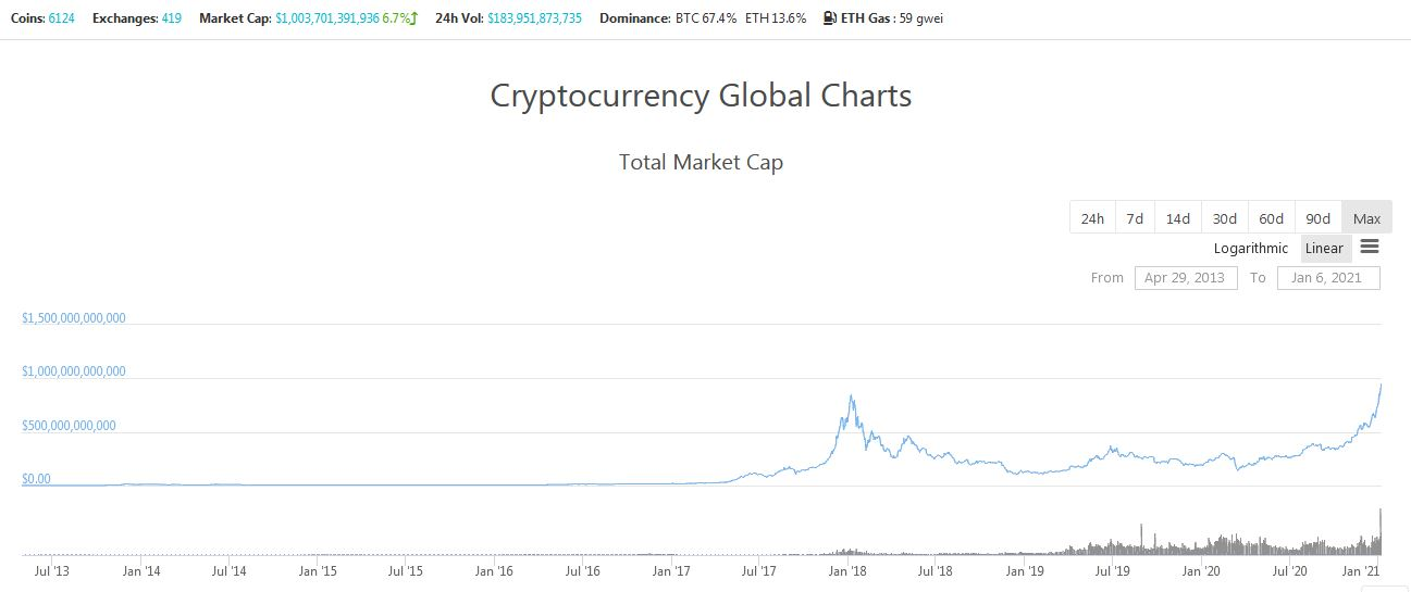 Total Cryptocurrency Market Capitalization - CoinGecko Global Charts