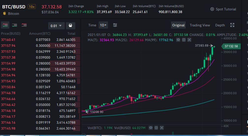 Bitcoin Price Crosses $37,000 - Binance