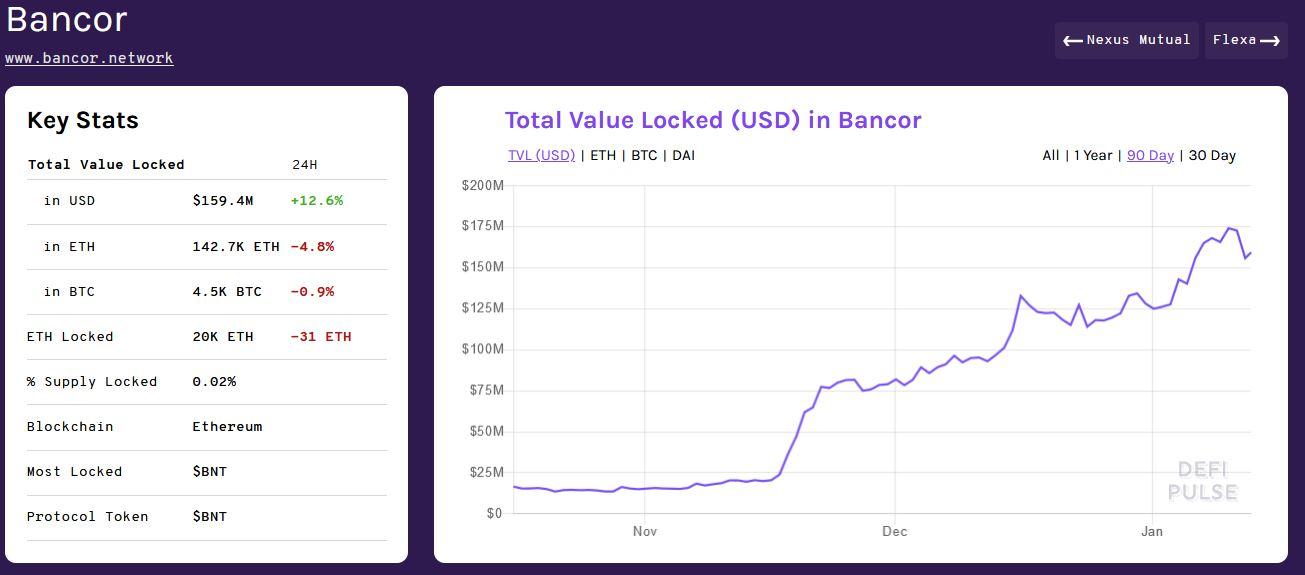 Bancor Overview - DeFi Pulse