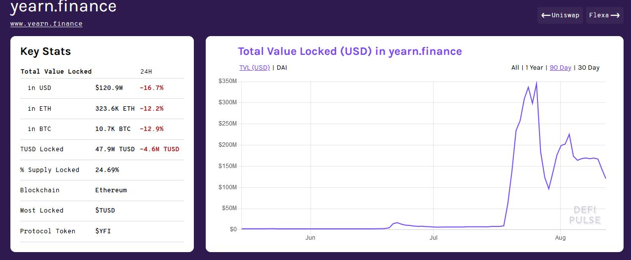 Chart of the total value of assets locked in yearn.finance