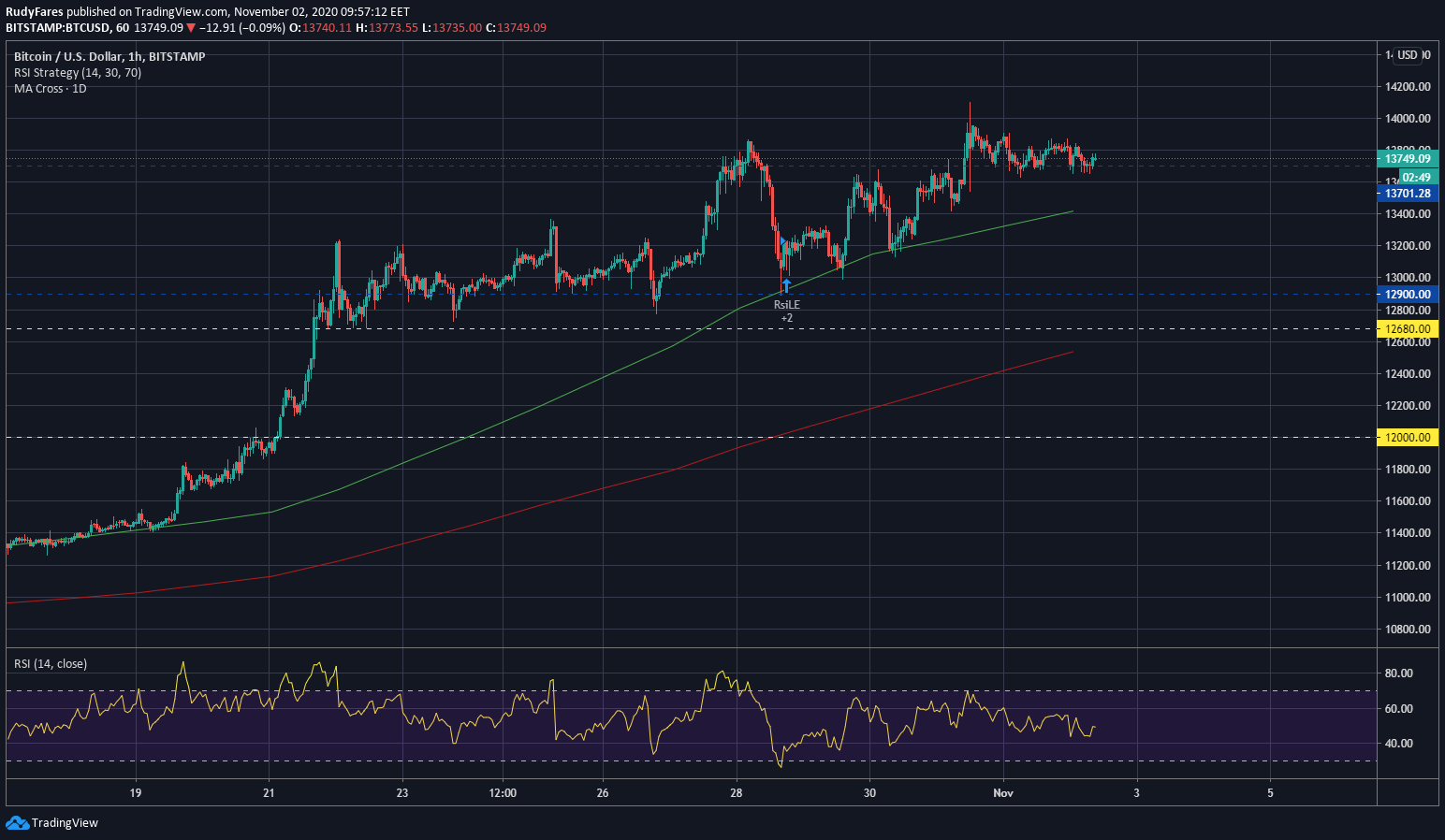 BTC/USD price 1H chart, showing the uptrend continuation