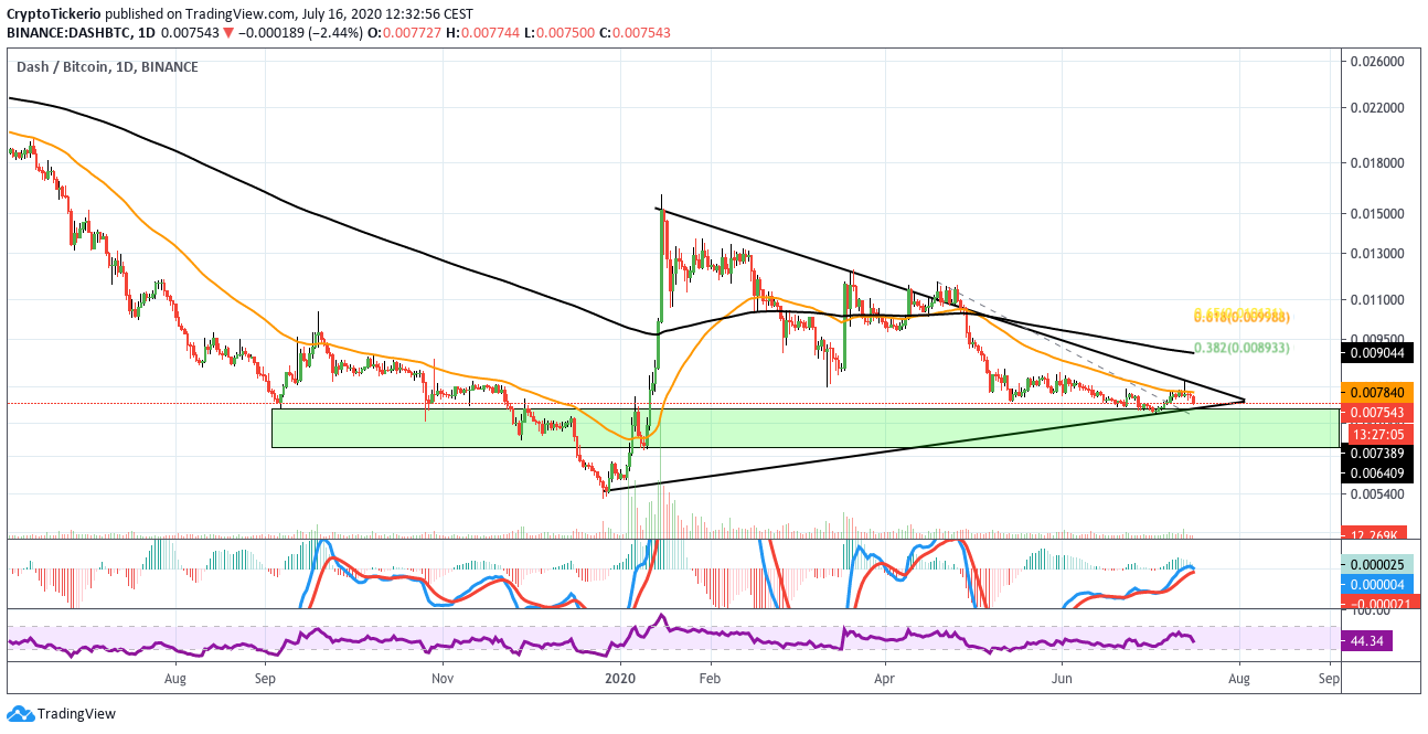 DASH Price Analysis