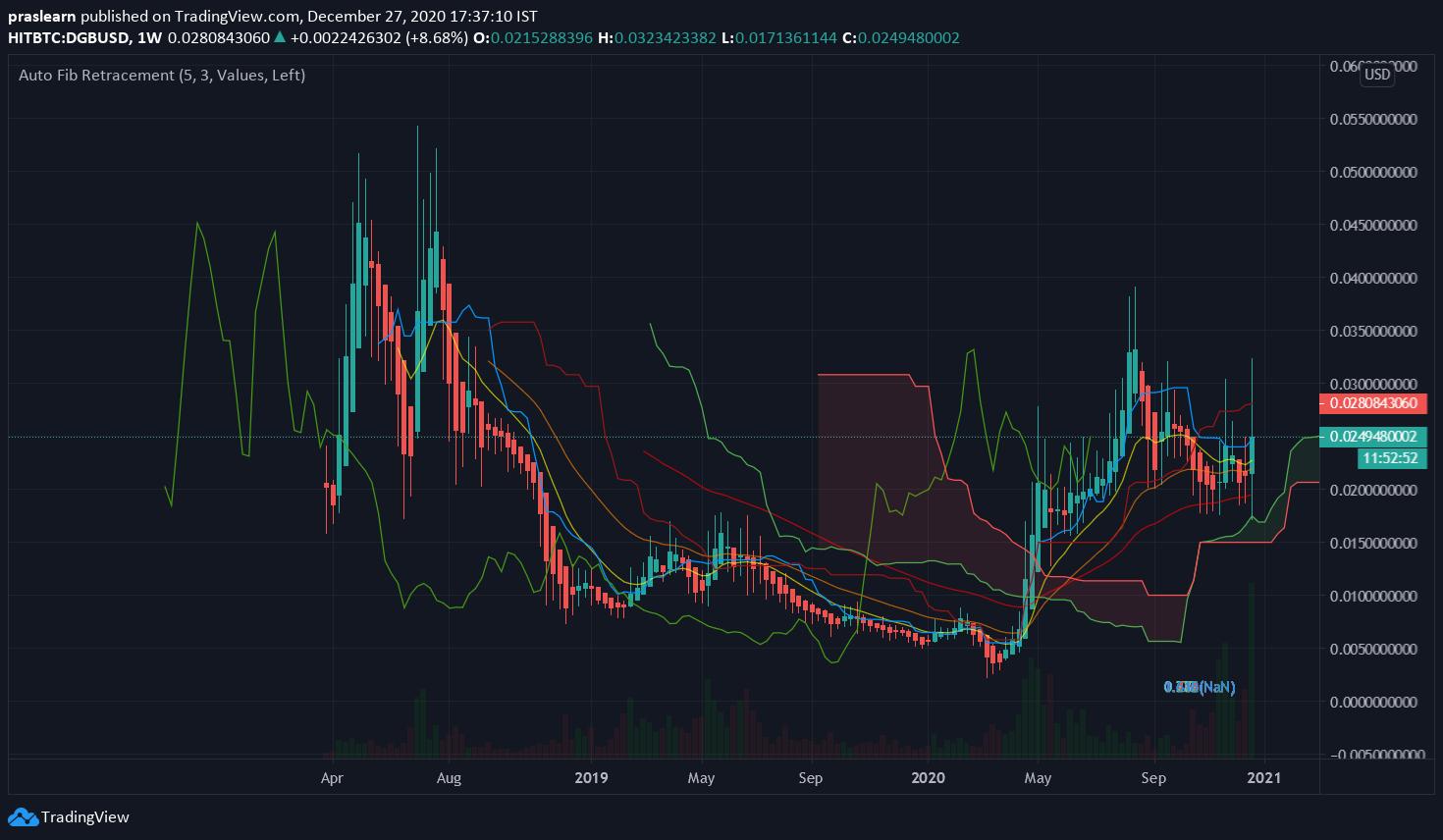 DGB/USD Weekly chart – TradingView