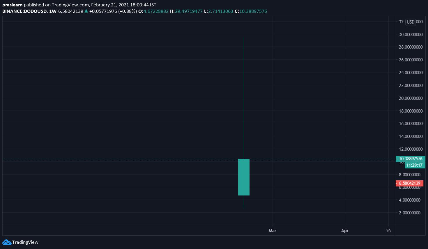 DODO/USD Weekly chart – TradingView