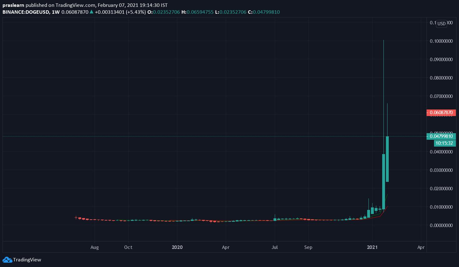 DOGE/USD Weekly chart – TradingView