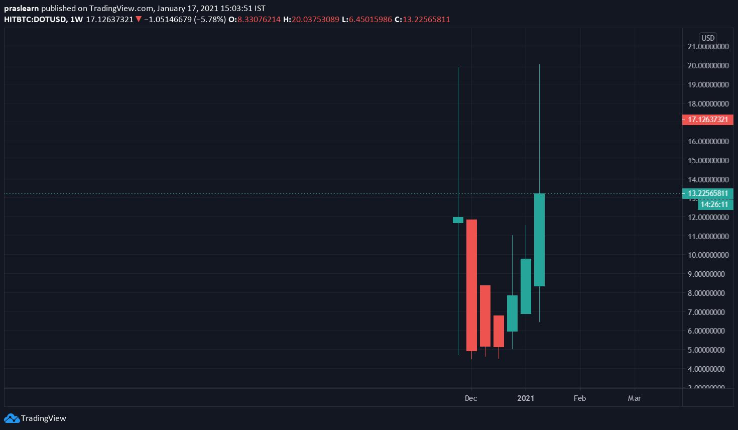DOT/USD Weekly chart – TradingView