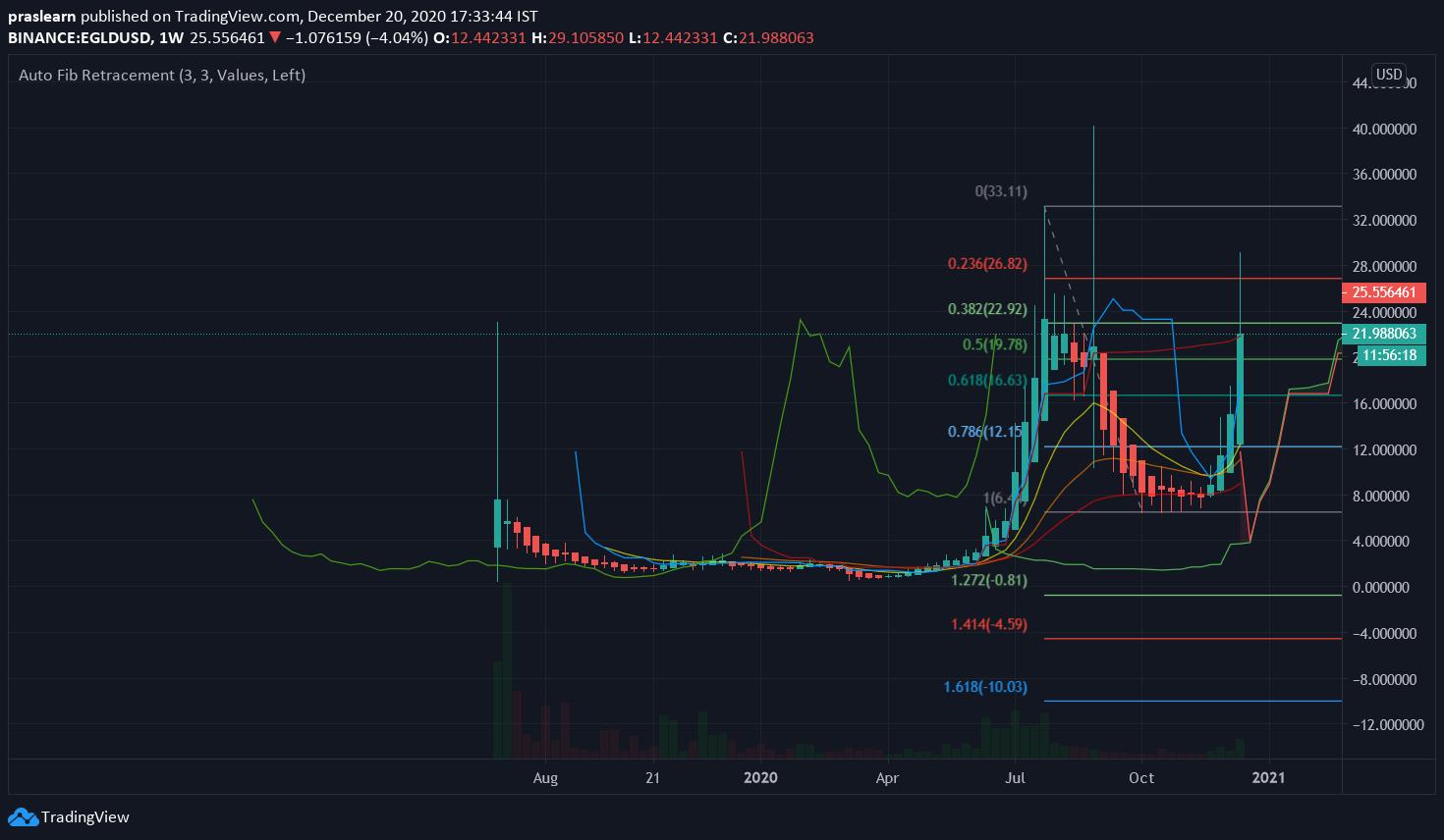 EGLD/USD Weekly chart – TradingView