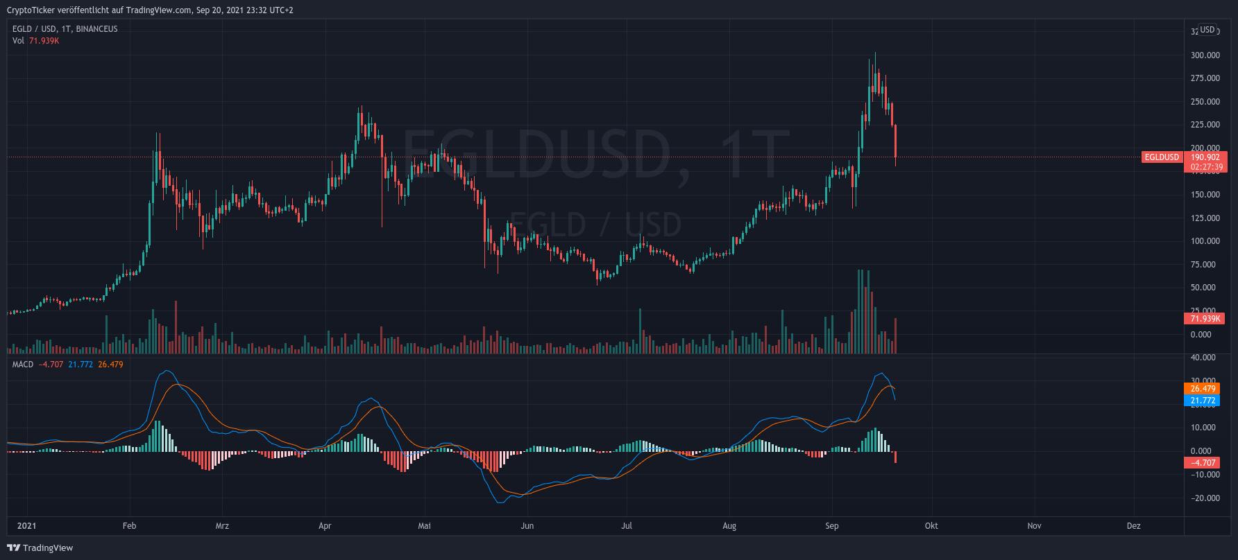 Elrond crypto chart on TradingView