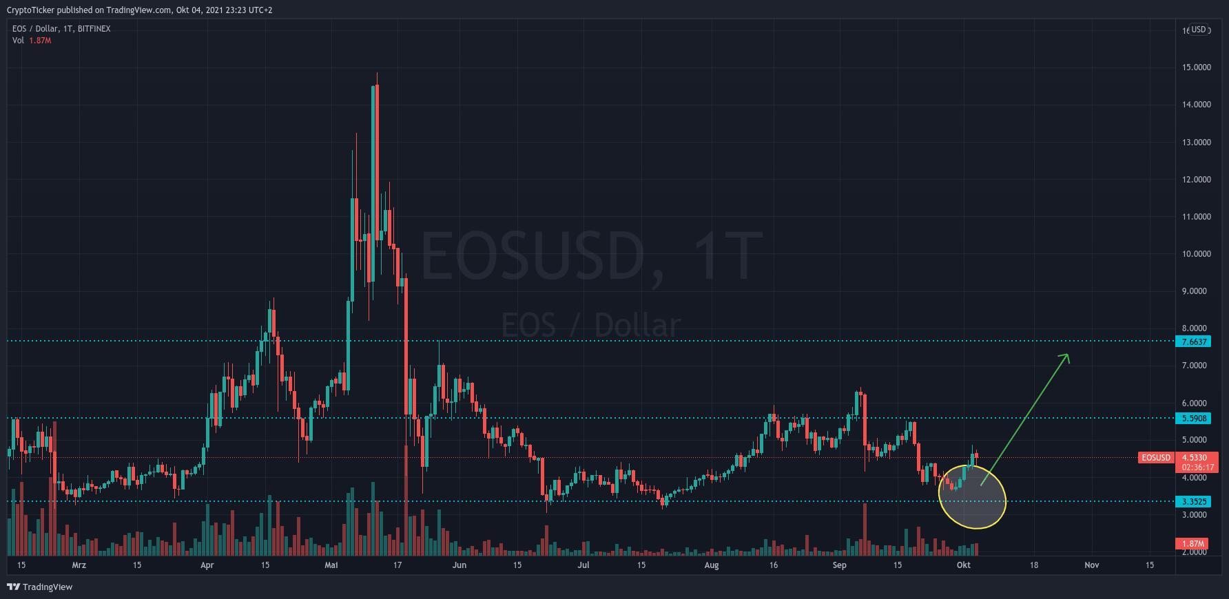 EOS/USD 1-day chart on TradingView