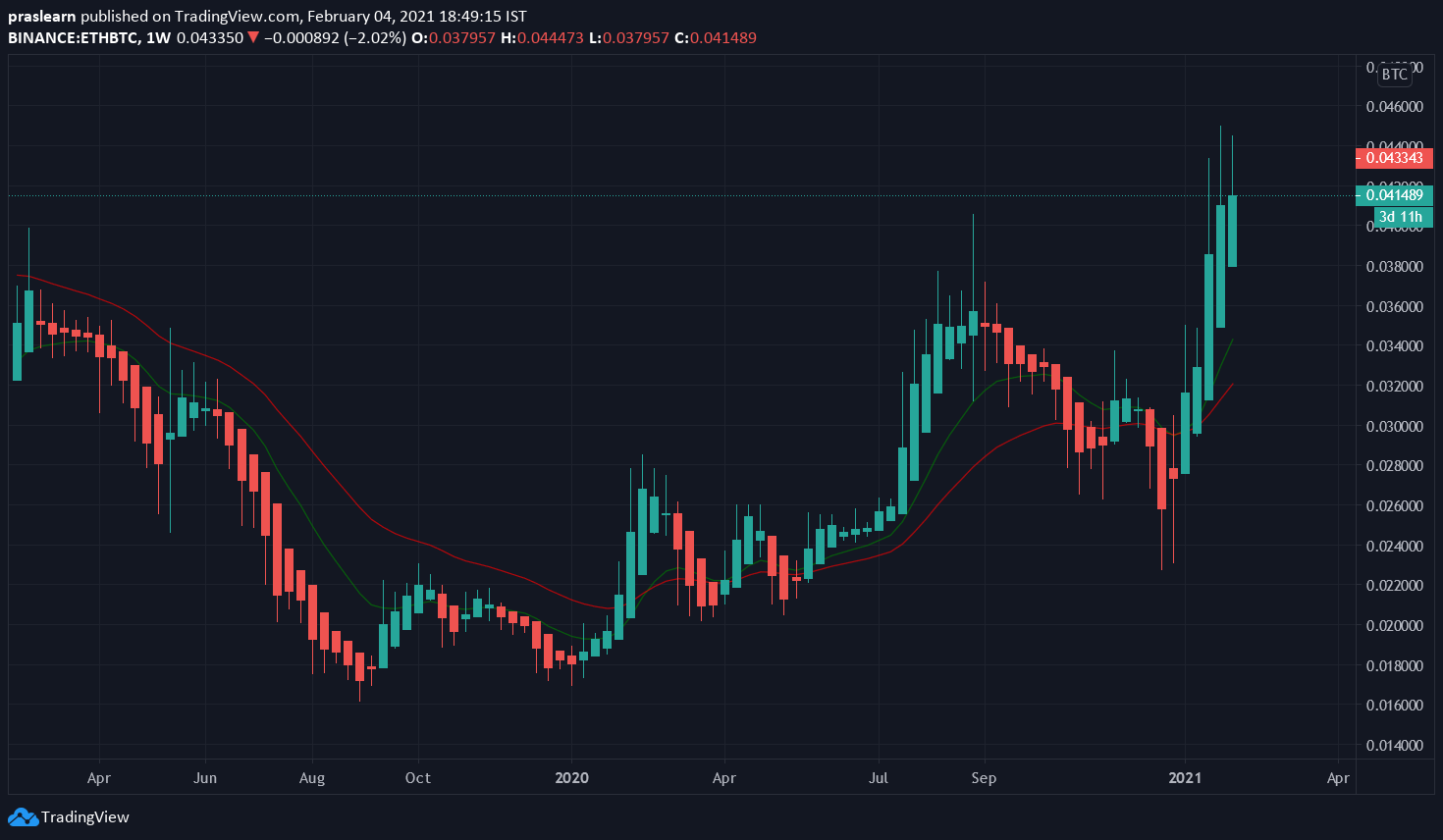 ETH/BTC Weekly chart – TradingView