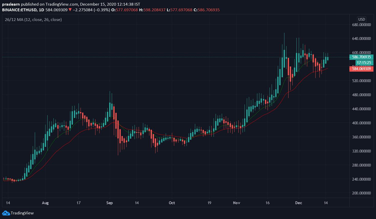 ETH/USD Daily chart – TradingView