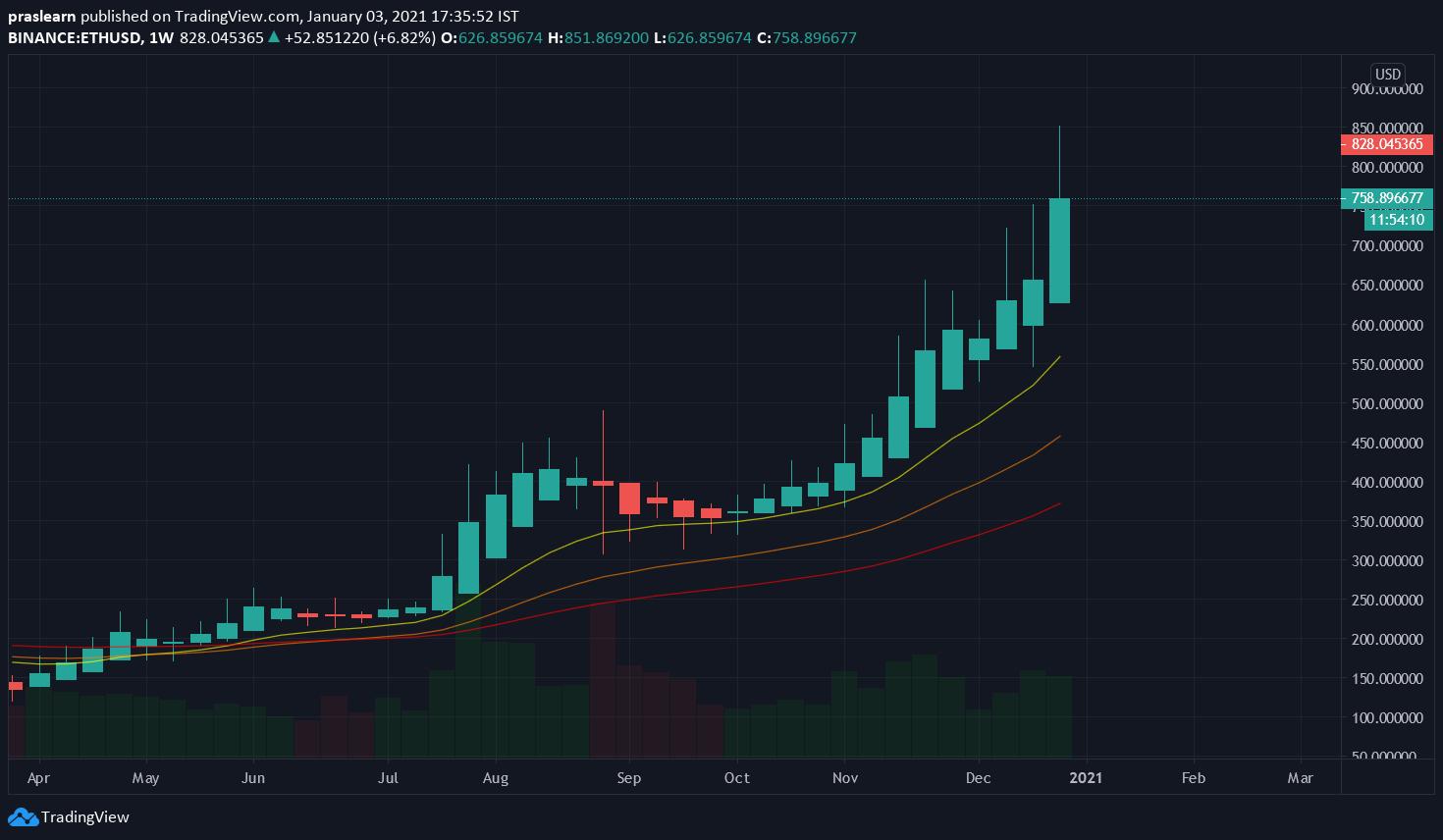 ETH/USD weekly chart – TradingView
