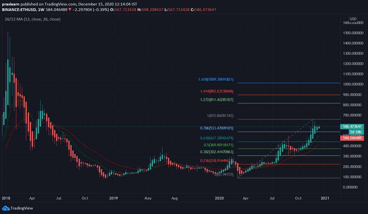 ETH/USD Weekly chart – TradingView