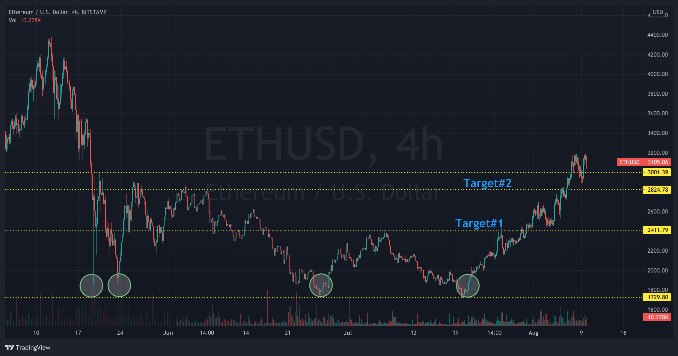 Ethereum Price Prediction - ETH/USD 4-hours chart showing previous BUYS for Ether