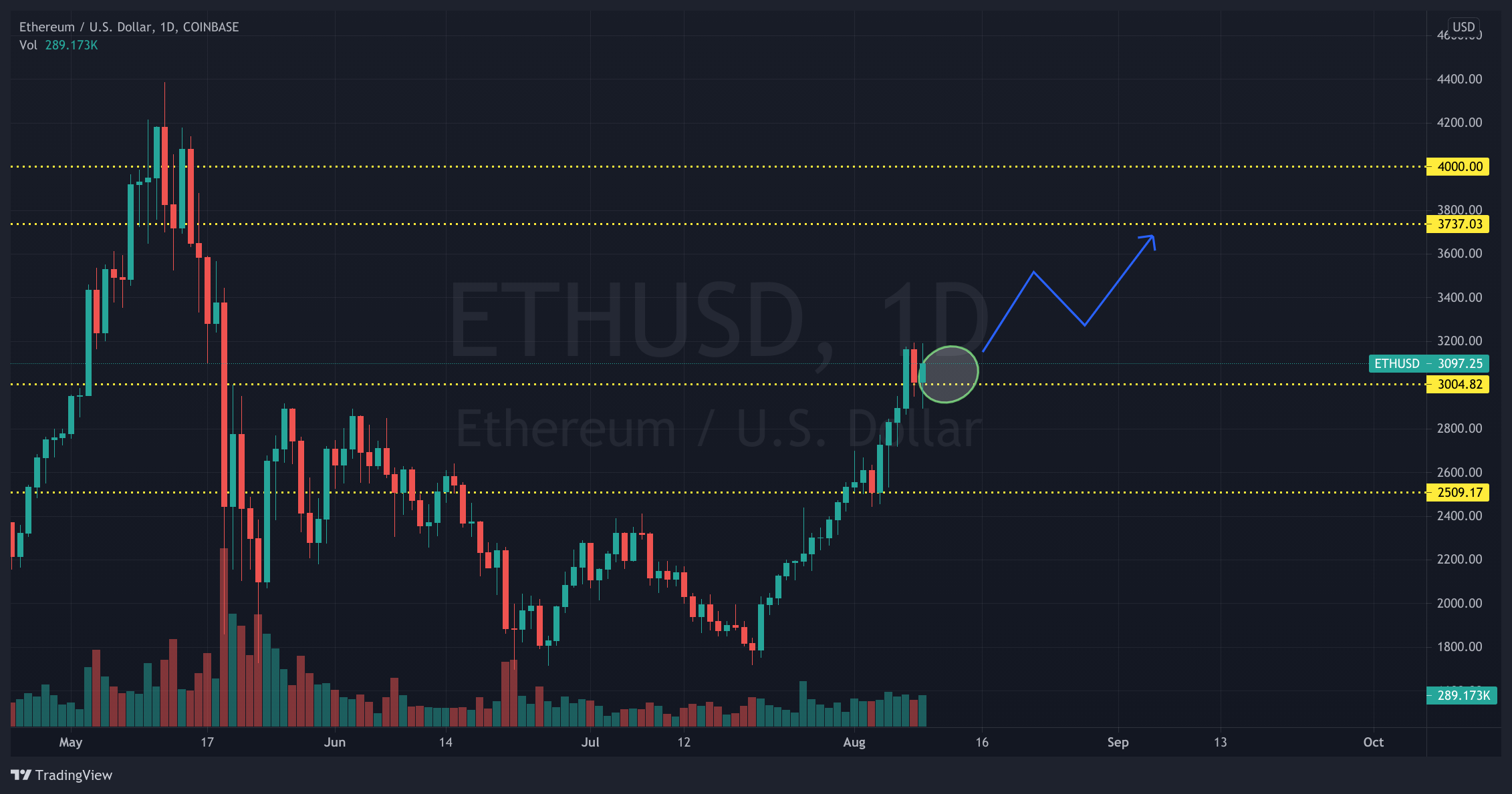 ETH/USD 1-day chart showing the potential target of Ether