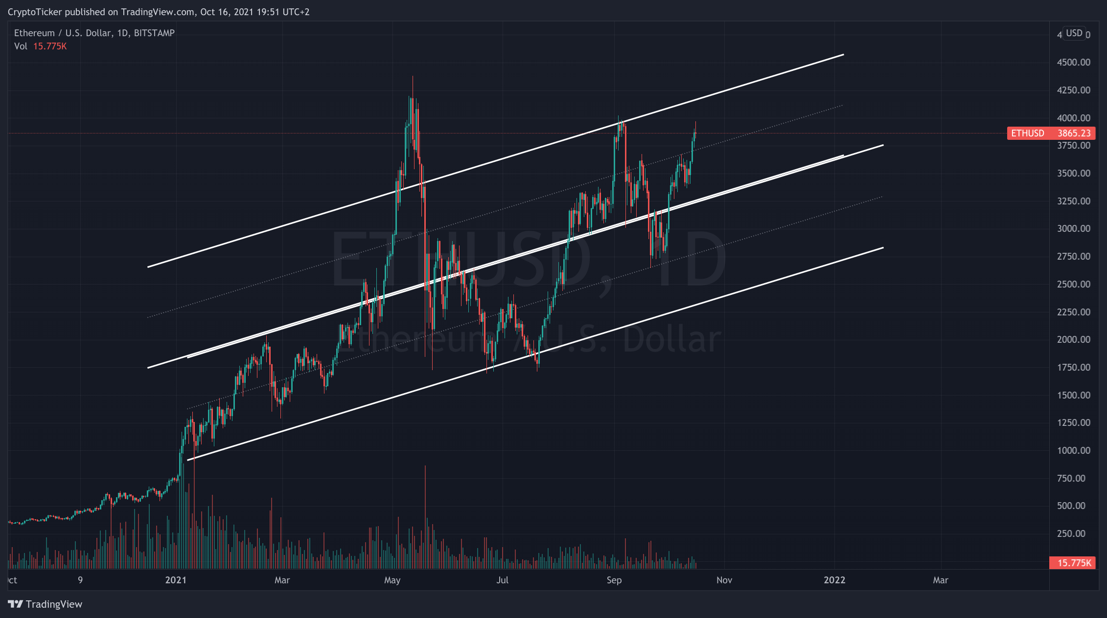 ETH/USD 1-day chart showing the uptrend of Ether