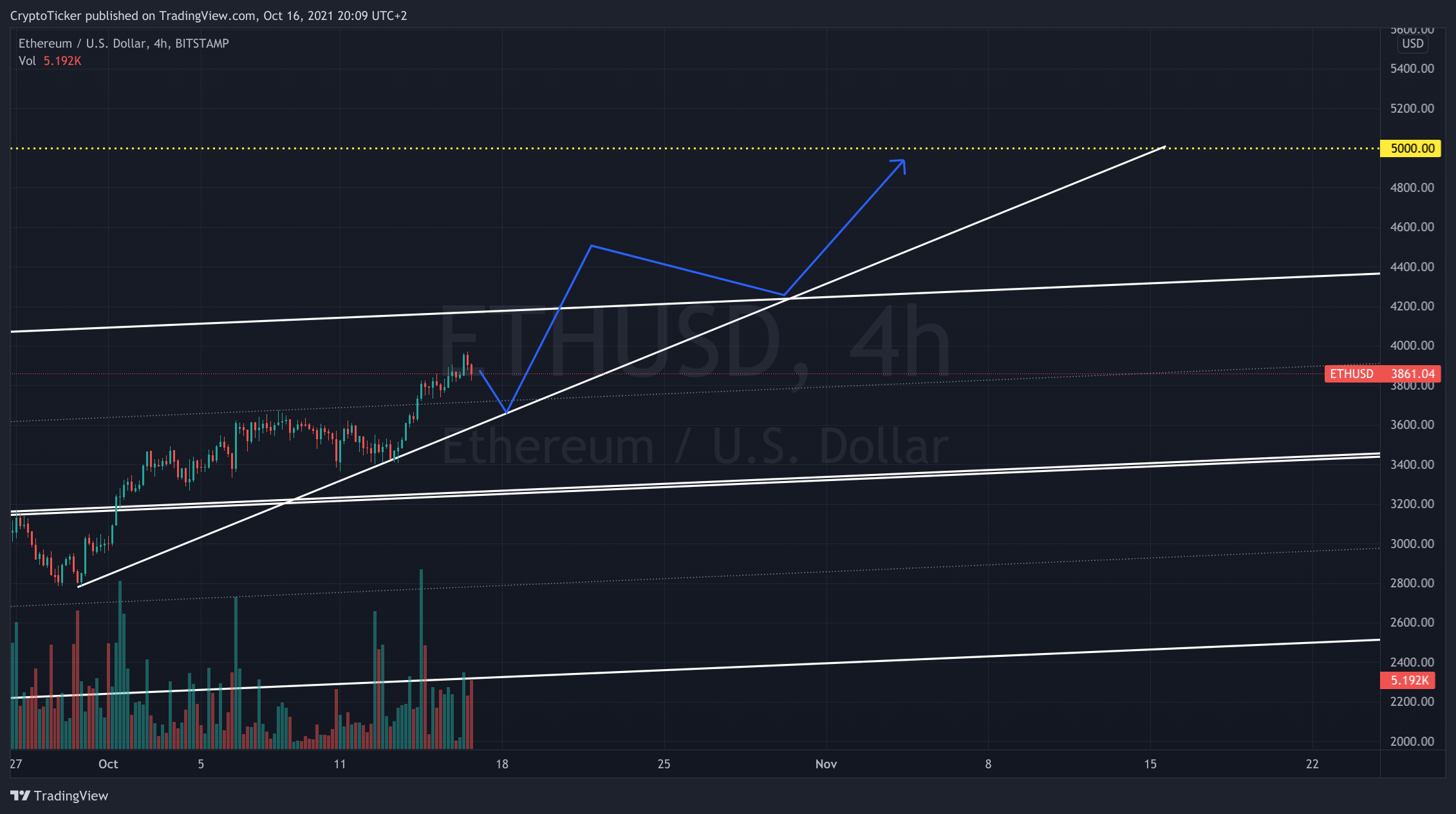 ETH/USD 4-hours chart showing the potential path of ETH towards 5K