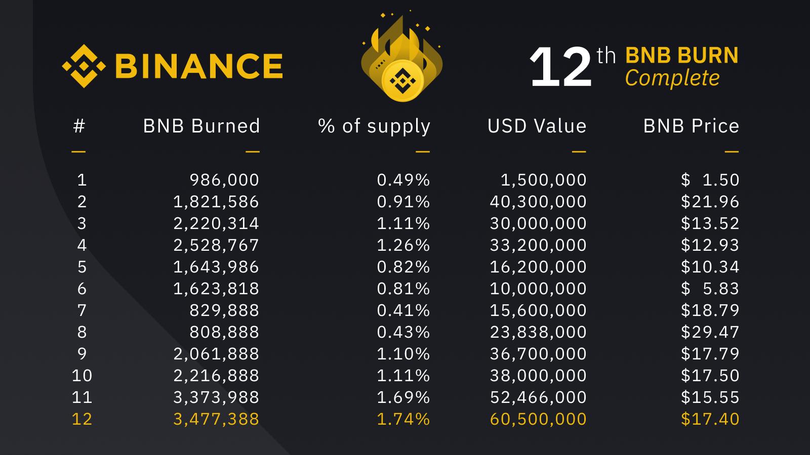 Binance Token Burn Record