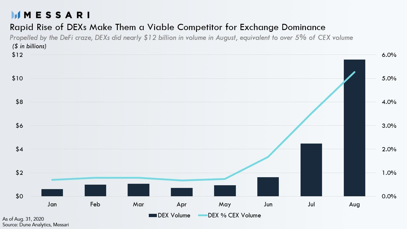 CEX vs DEX Volume Comparison - Messari Crypto decentralized exchange