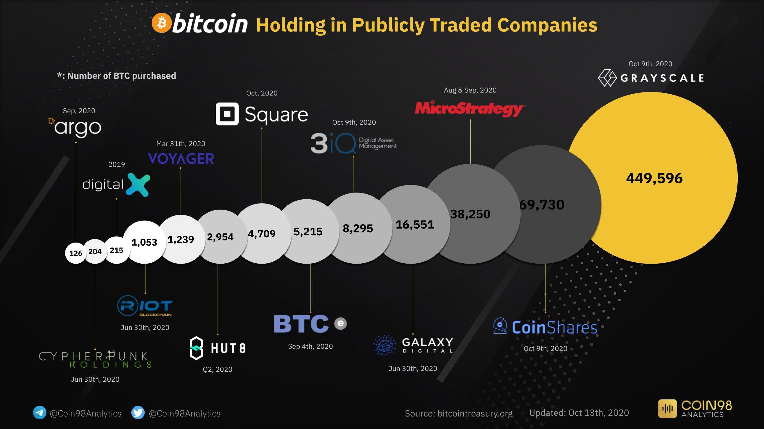 Corporate Bitcoin Holdings - Coin98 Analytics/Bitcoin Treasury Data