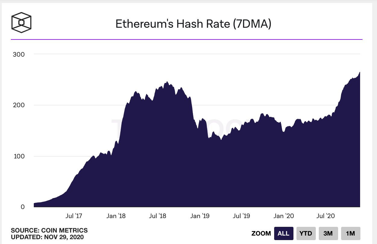 Ethereum Hash Rate All Time Data - Coin Metrics