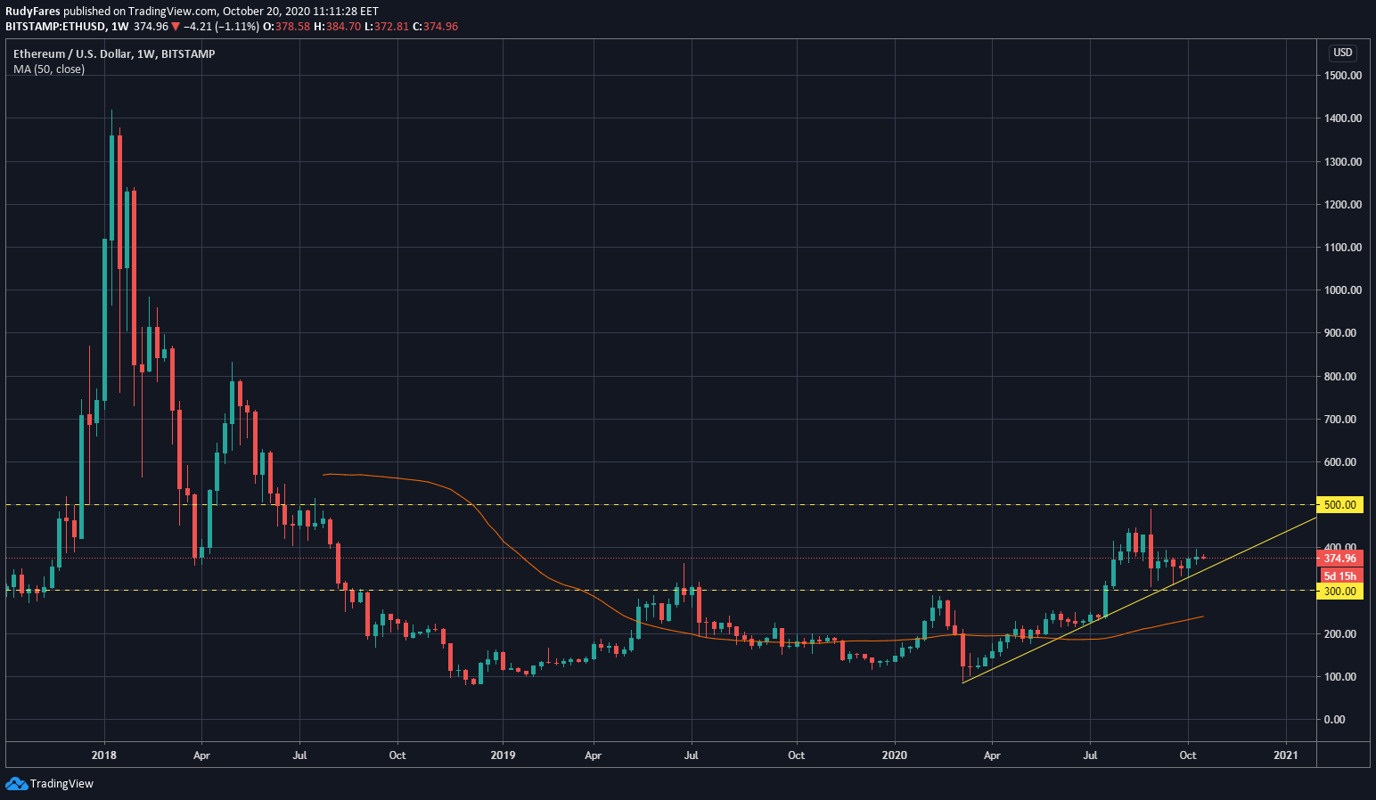 Chart showing the weekly price of ETH from 2018 till 2020