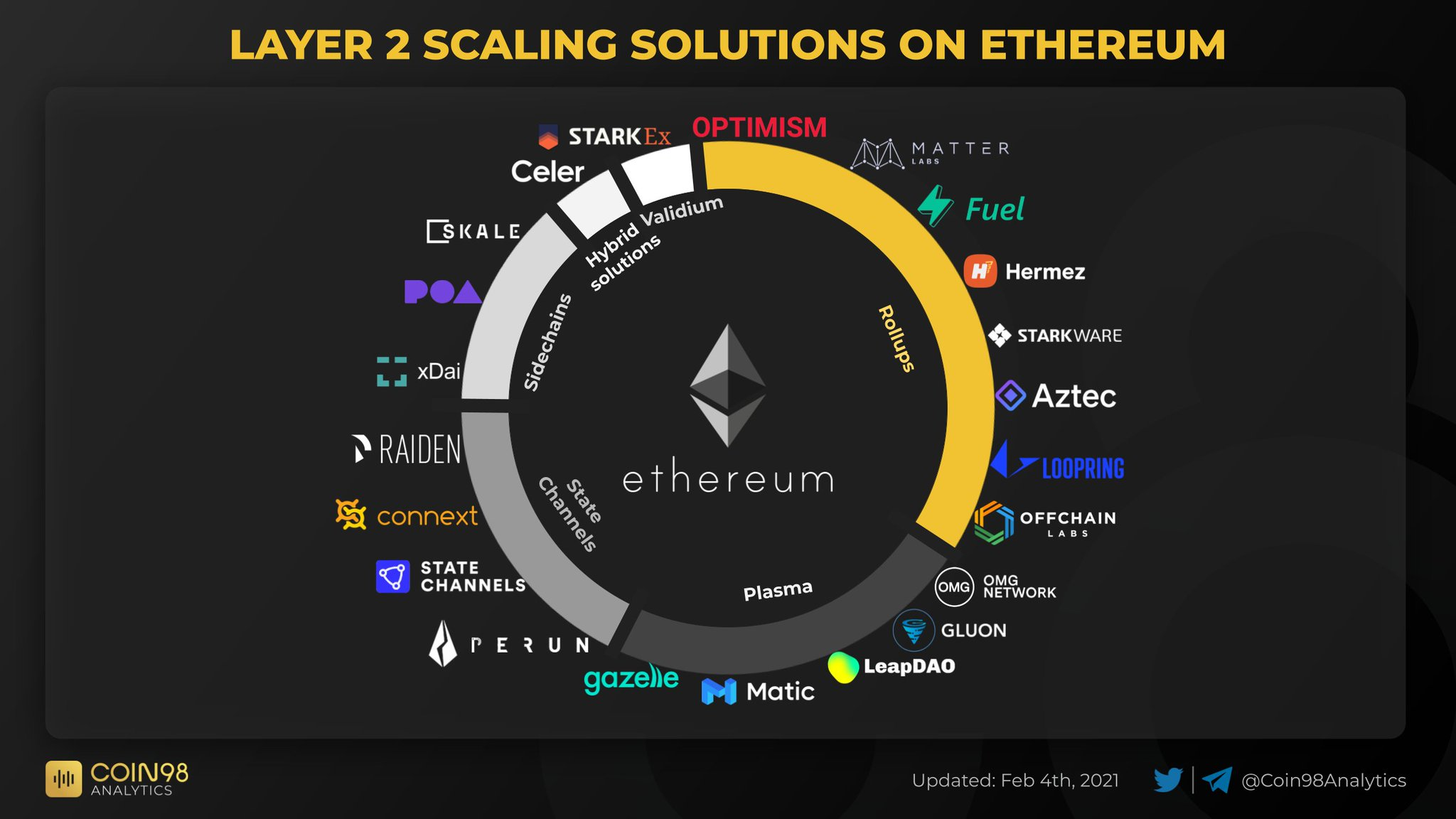 Top 5 Ethereum Layer 2 Projects