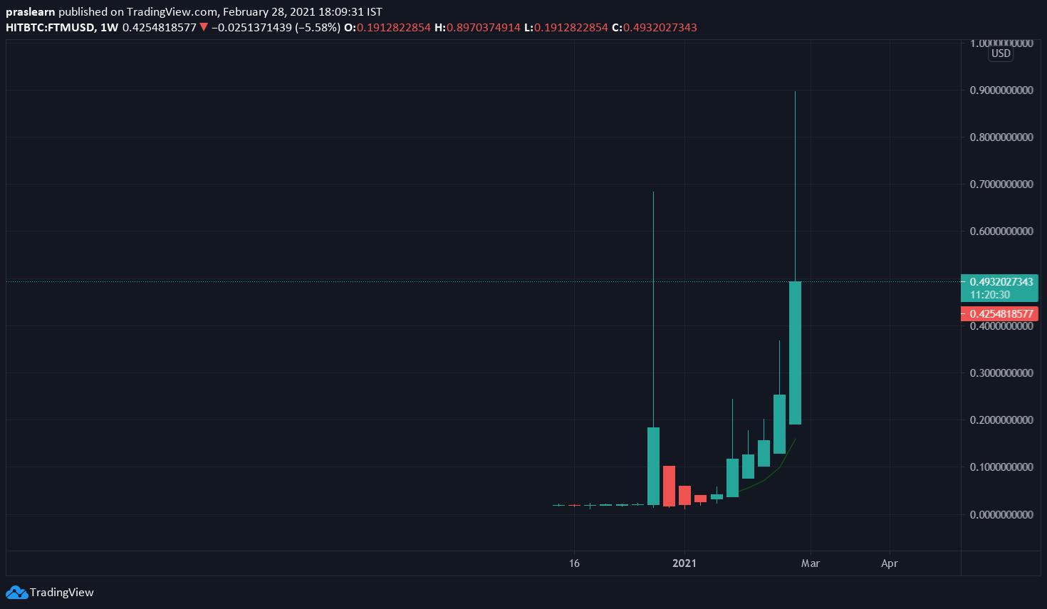 FTM/USD Weekly chart – TradingView