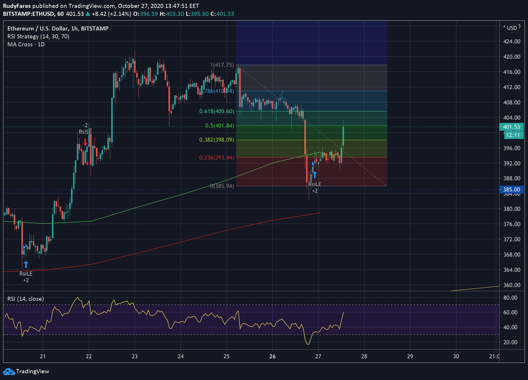 ETH/USD price 1H chart showing the Fibonacci retracement levels