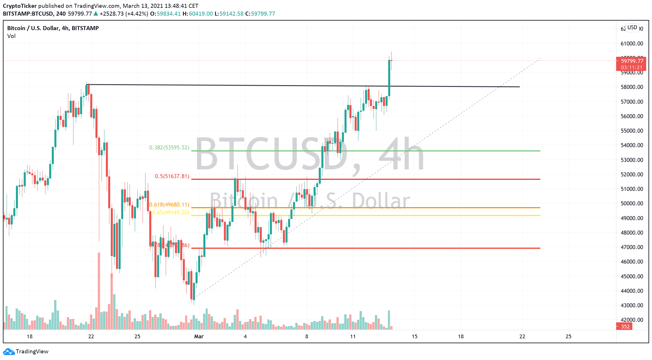 BTC/USD 4-hour chart showing potential retracement areas for Bitcoin Prices