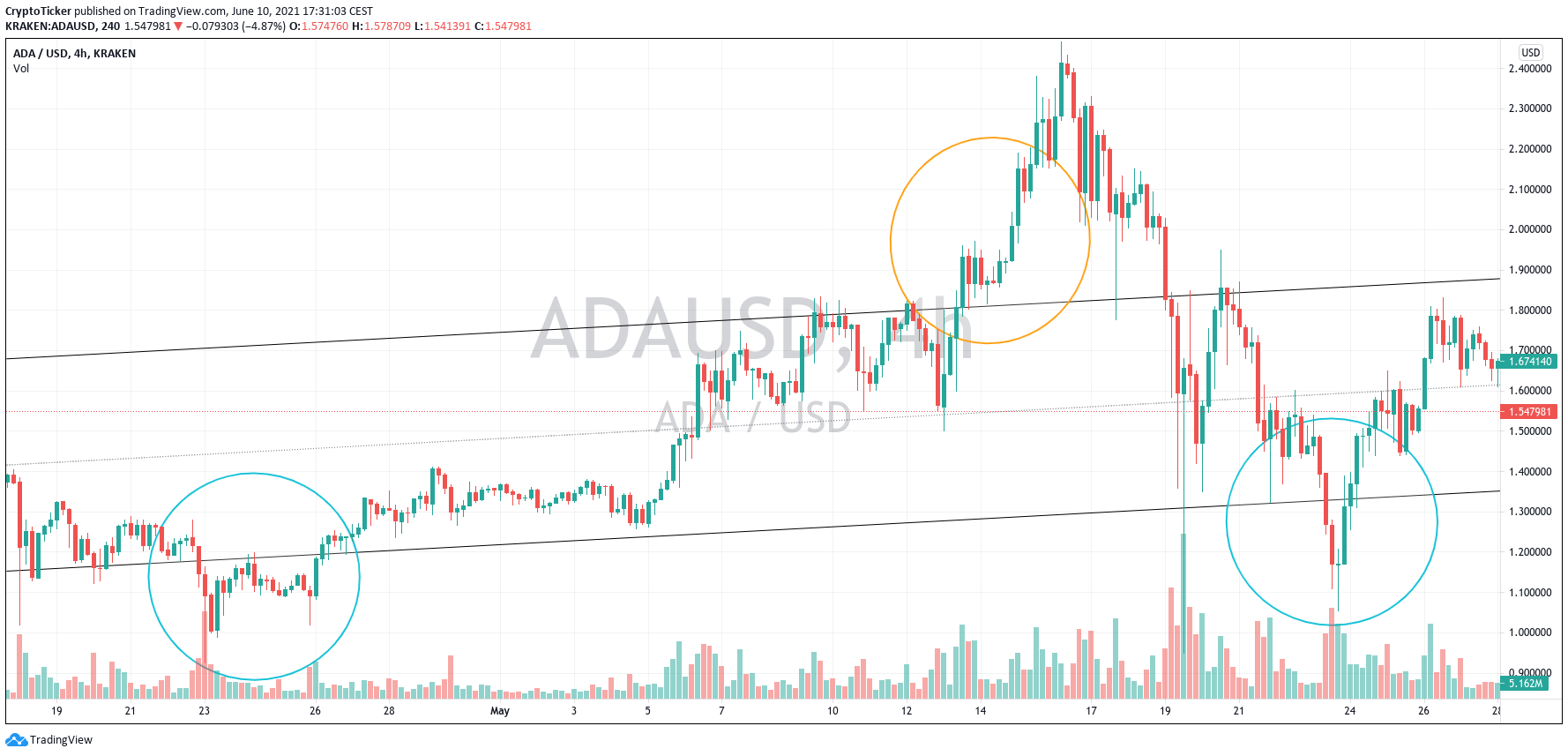 Cardano Price Prediction - ADA chart showing the rise and the fall of Cardano