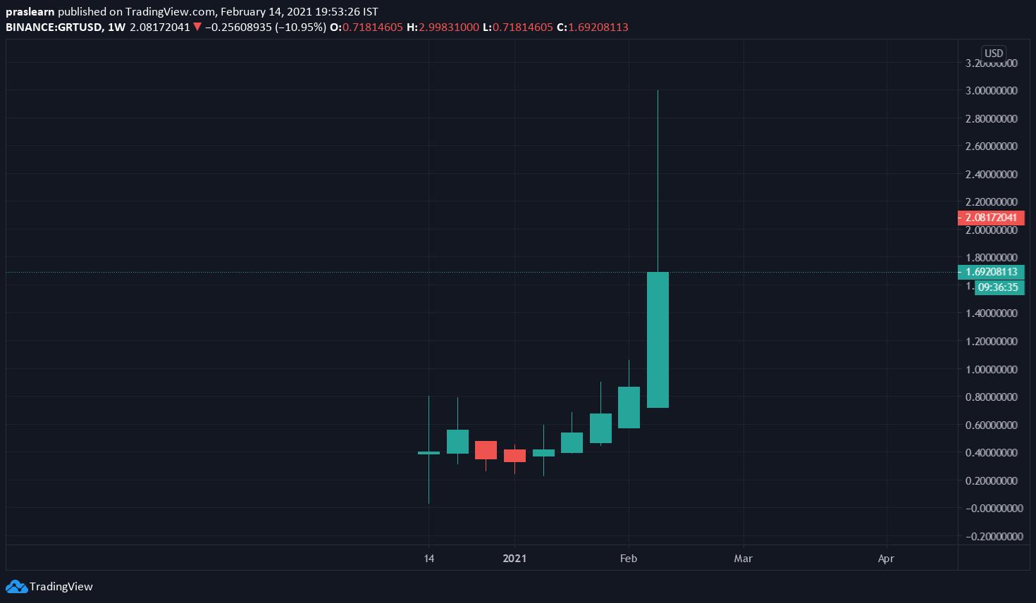 GRT/USD Weekly chart – TradingView